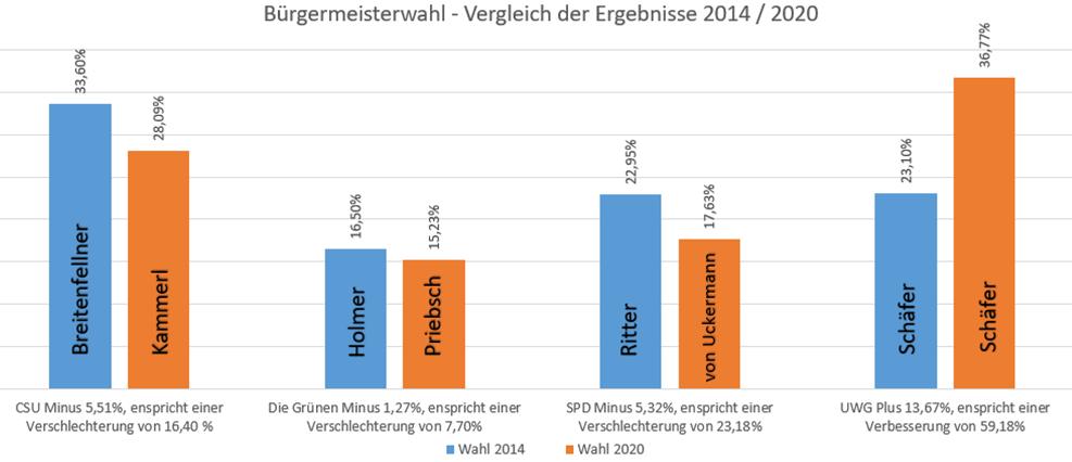 Bürgermeisterwahl – Vergleich der Ergebnisse 2014 / 2020