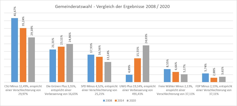 Gemeinderatswahl – Vergleich der Ergebnisse 2008 / 2020